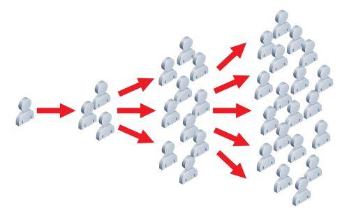 زنجیره فردی در بازاریابی ویروسی